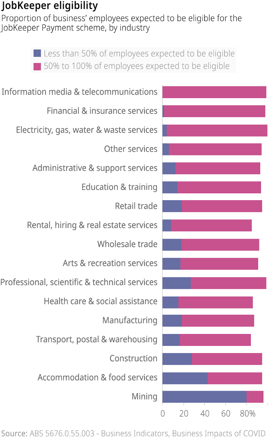 The proportion of employees expected to be eligible for JobKeeper payments by industry sector, as at April 2020.